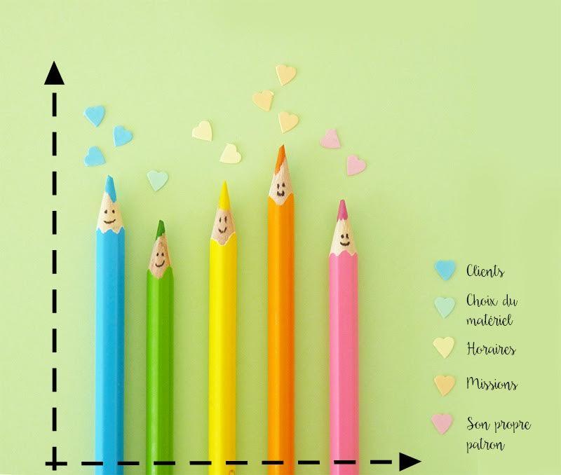 infographie avantages d'être freelance